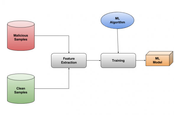 Machine Learning Training Cycle